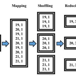 (PDF) Adaptive Distributed Energy-Saving Data Gathering