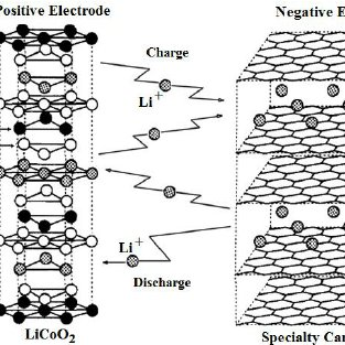 Schematic diagram of the chemical reaction of the lithium