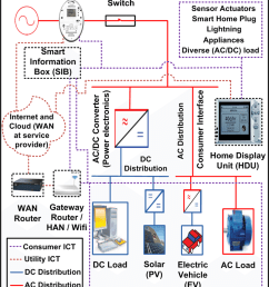 wiring diagram for a smart house wiring diagrams operations [ 850 x 1079 Pixel ]
