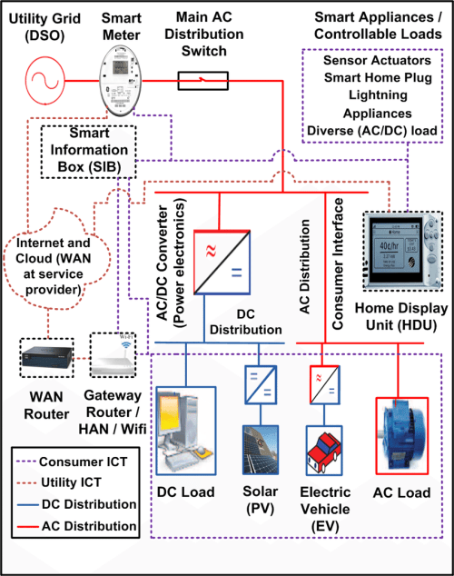 small resolution of wiring diagram for a smart house wiring diagrams operations