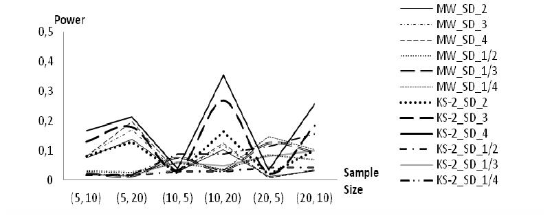 Powers of Mann-Whitney and Kolmogorov-Smirnov two-sample