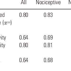 (PDF) Brief Pain Inventory score identifying and