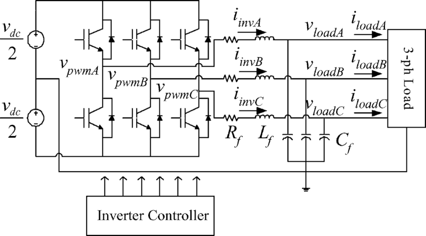 Three-phase four-wire inverter with a split dc bus