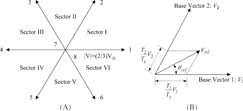 Base vectors of space vector PWM in 2-D space and the