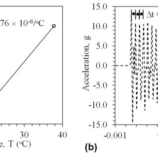 Results of impulse response test at 35 °C during heating
