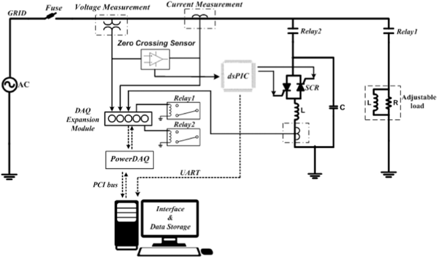 The block diagram of the power factor correction system