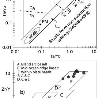 ariation of La/Nb, Zr/Nb, Ba/Nb and Th/Nb vs. K/Nb