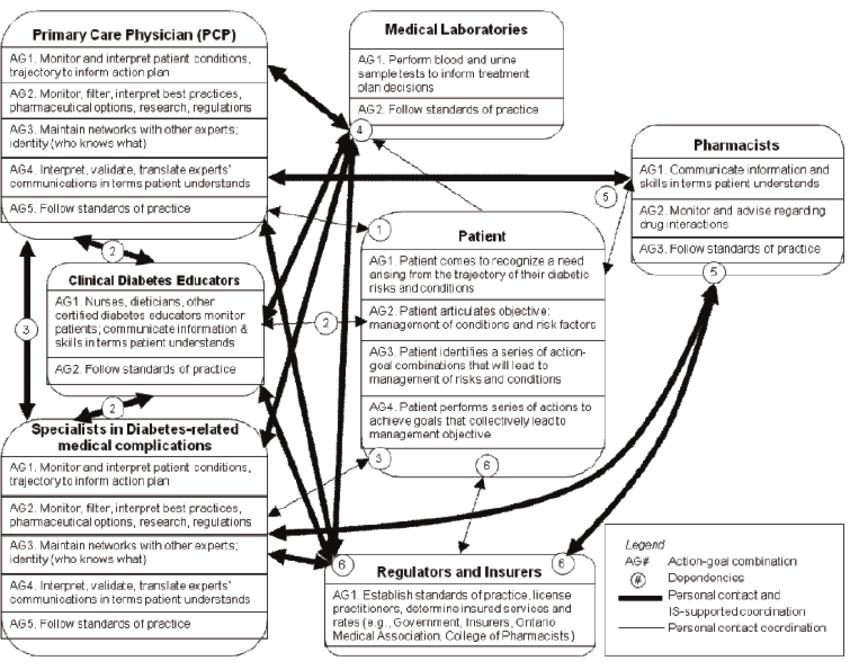 Resultant Dependency Network Diagram DND Figure 3 Of 4