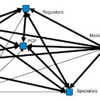 Healthcare Knowledge Management dimensions (Abidi 2008
