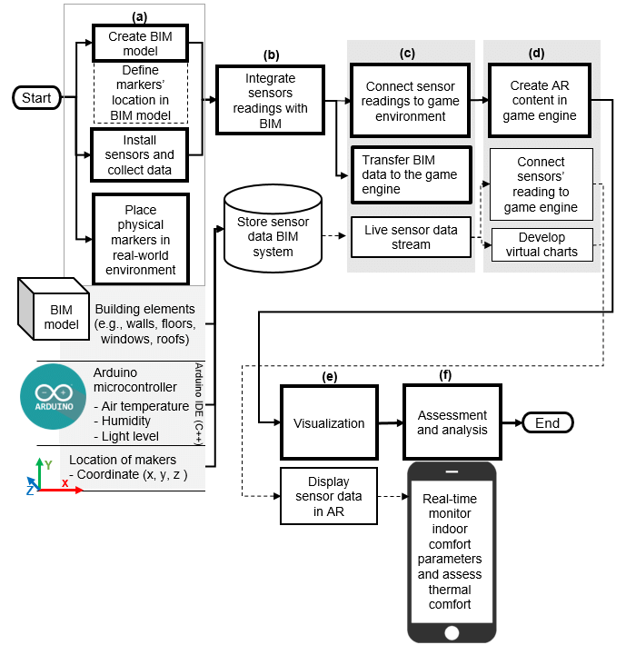 Process flow for integrating IoT sensors and BIM with AR