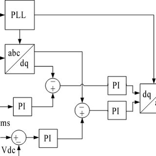 (PDF) Modeling of a squirrel cage induction generator