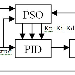 (PDF) Tuning of Proportional Derivative Control Parameters