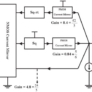 The block diagram of the exponential function generator