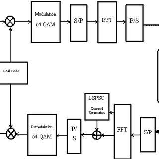(PDF) Design the MC-CDMA system with LS-PSO channel