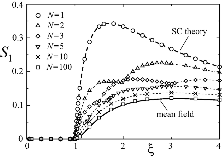 Order parameter S1 = 1/˜ r as a function of Manning