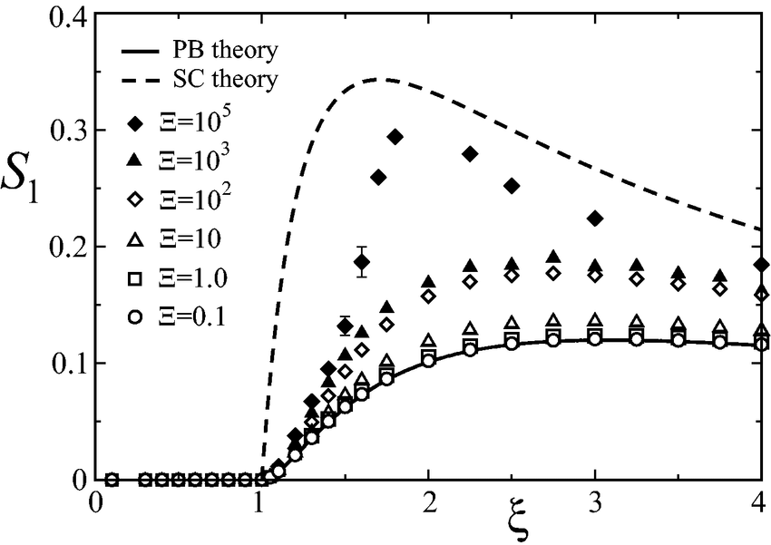 FIG. 5: Simulation data for the order parameter S1 = 1/˜ r