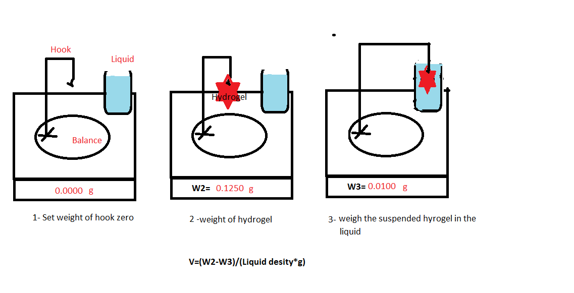 How to measure the volume of a hydrogel film swollen in