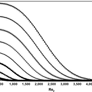 (PDF) The Effect of Pressure Gradient on Boundary Layer