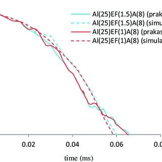 Johnson-Cook model parameters for aluminum Al5083 H116 and