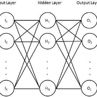 Visualization of sensitivity analysis. (Left) neural
