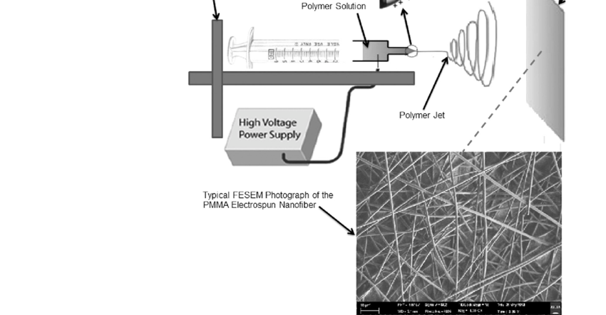 Electrospinning set-up and FESEM image for the electrospun
