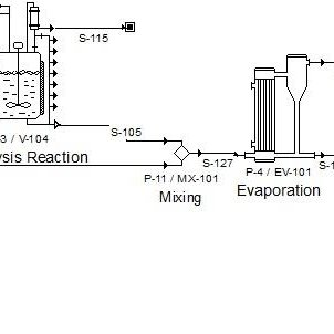 Process flow diagram of ethanol production from grass