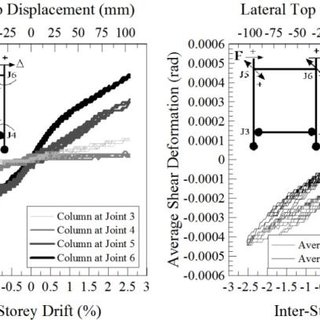 Behaviour of different masonry infill wall types: a
