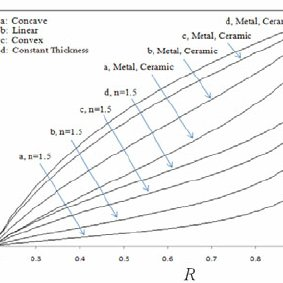 (PDF) Semi-analytical solution of magneto-thermo-elastic