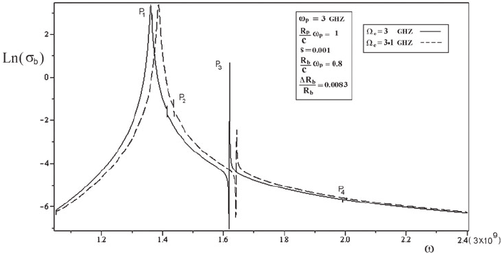 Effect of magnetic field on the backscattering cross