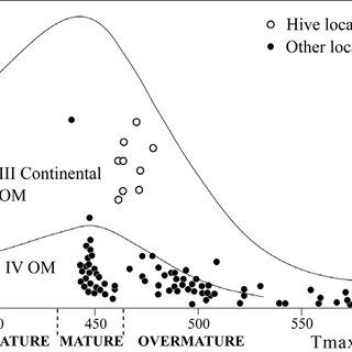 Atomic H/C ratio versus O/C ratio (van Krevelen diagram