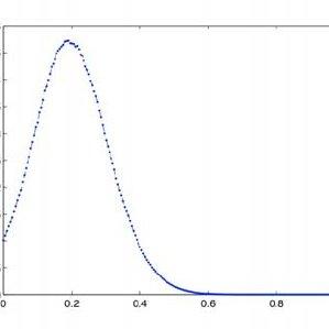 (PDF) Numerics of stochastic parabolic differential