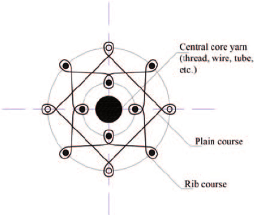 The basic structure of cord and central core yarn