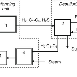 (PDF) Combined Pre-Reforming-Desulfurization of High