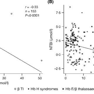 Correlation plot between serum hepcidin and serum ferritin