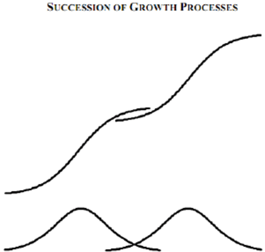 Schematic diagram of a simple logistic S-curve, defined by