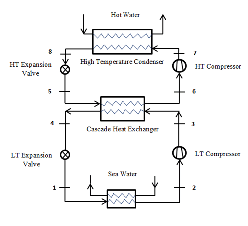 A schematic diagram for single Cascade heat pump