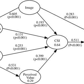 (PDF) Development of a customer satisfaction index model