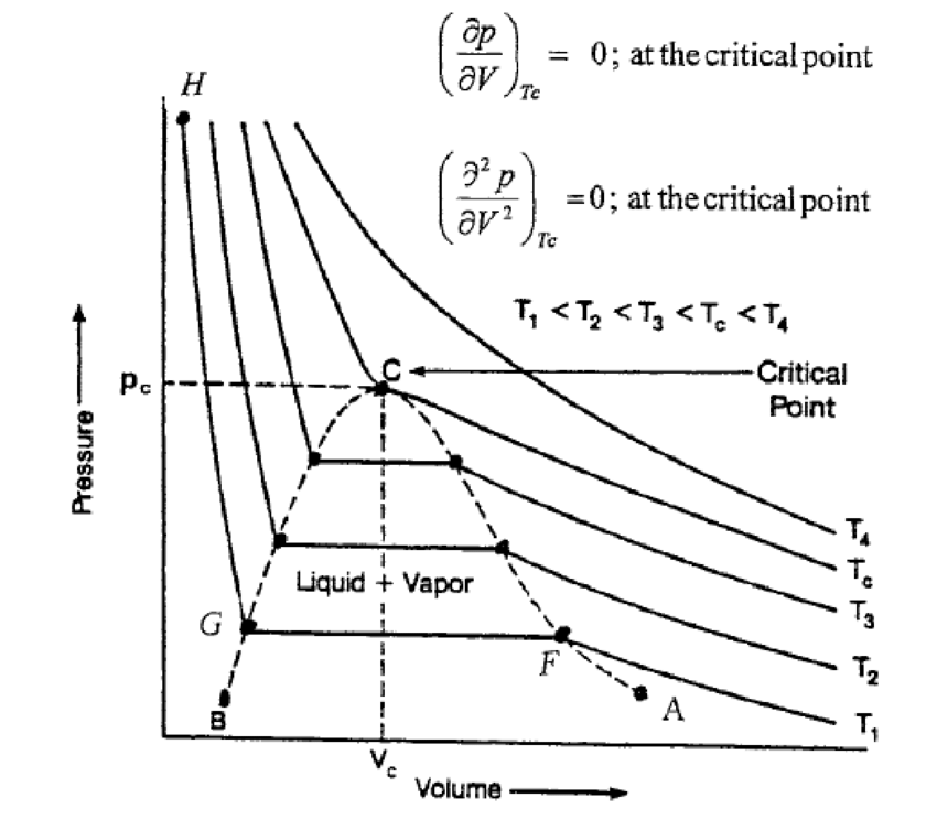 Typical pressure/volume diagram for a pure component