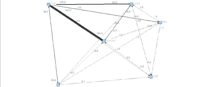 Social network diagram for Contract Negotiation. Each node