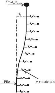 A beam on the nonlinear Winkler foundation (BNWF) model