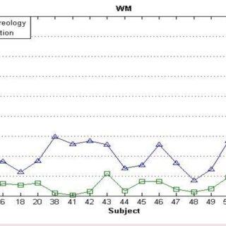 Percentage Error for CSF volume estimation in two methods