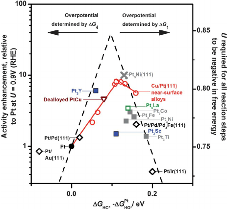 O2 Phase Diagram O2 Molecular Orbital Diagram Wiring