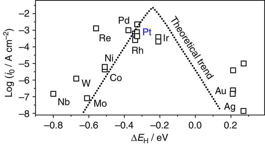 Trends in hydrogen evolution reaction activity