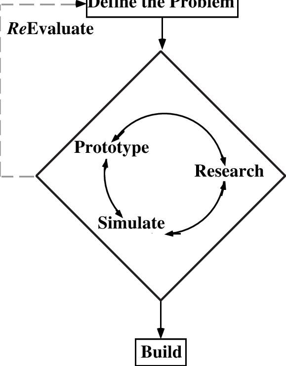 A basic framework for the engineering design process