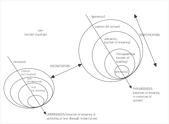 1. Stratification and instantiation (from Caffarel 2006a