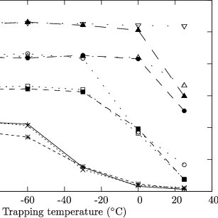 Detector response (in arbitrary units) after trapping 100