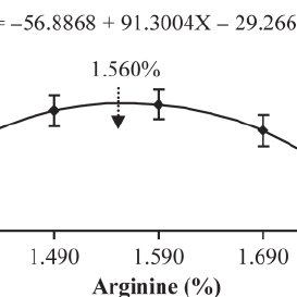 (PDF) Effect of arginine on the development of the