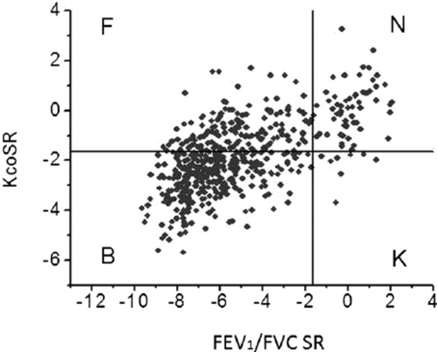 Scattergraph illustrating FEV 1 /FVC SR and K co SR for