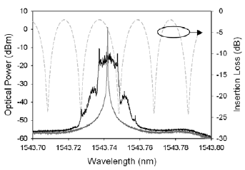 Spectra of CW signal and GbE FSK modulated signal