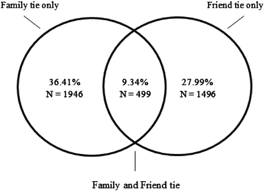 Percent of alters who were identified as only a friend